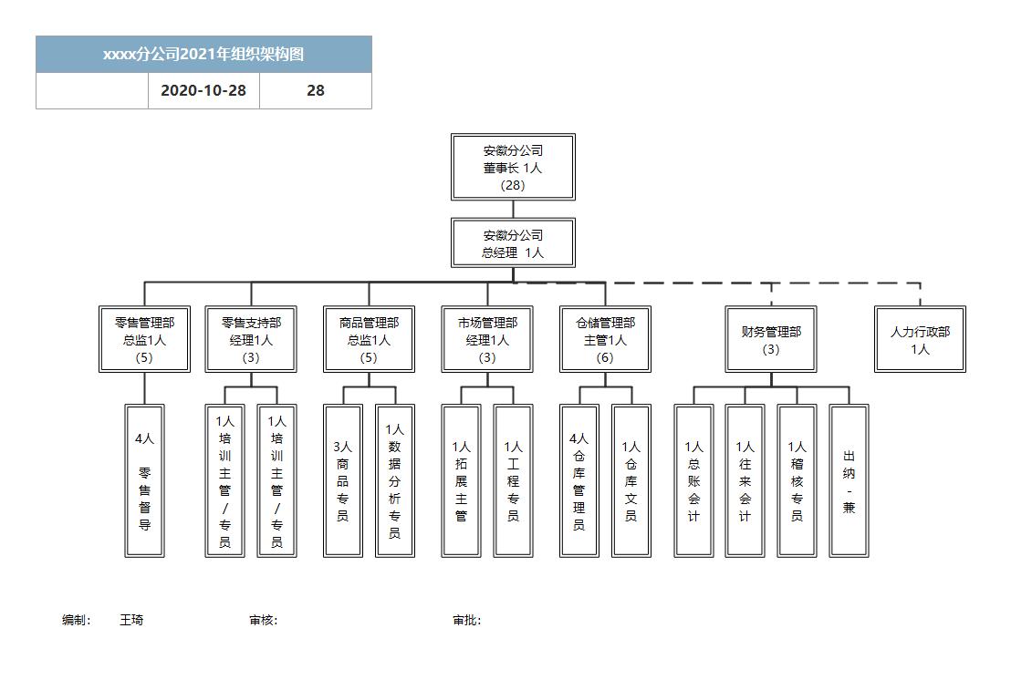 xxxx分公司2021年组织架构图