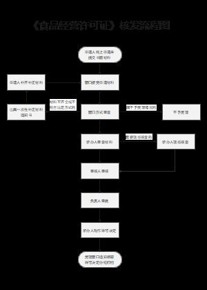 食品经营流程图