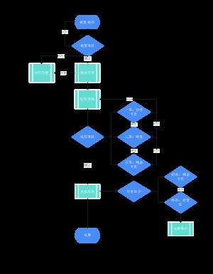 项目审核流程图