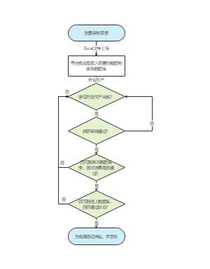 字词上线流程图