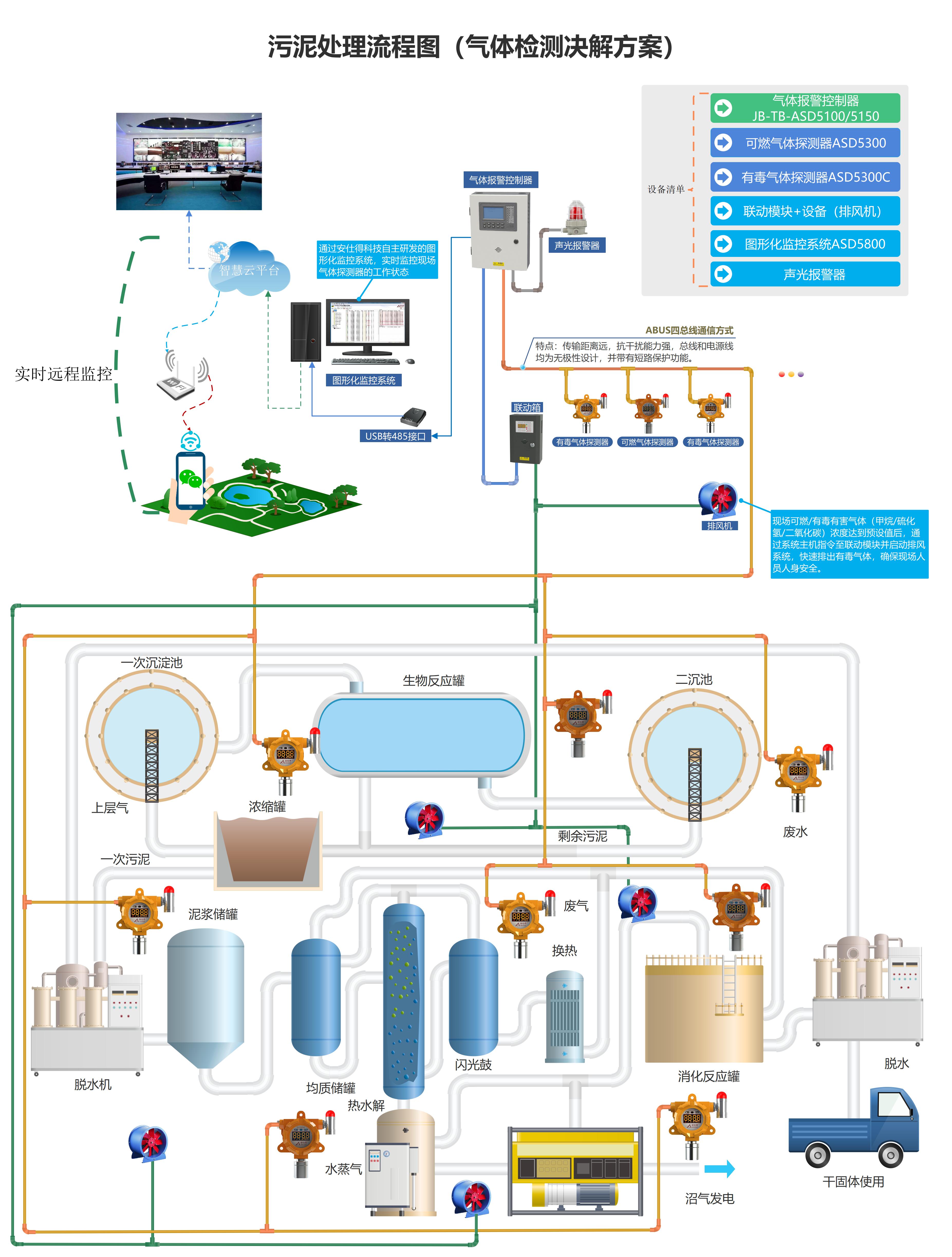 污泥处理流程图(气体检测决解方案)