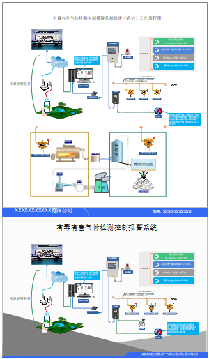 锅炉房(二氧化硫)系统