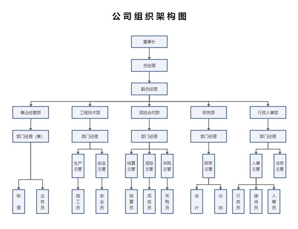组织架构图(建筑业)