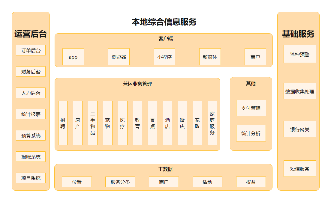 本地综合信息服务系统架构