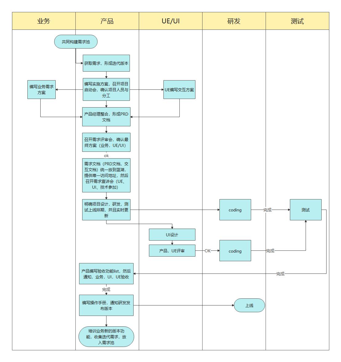 产品发布流程图