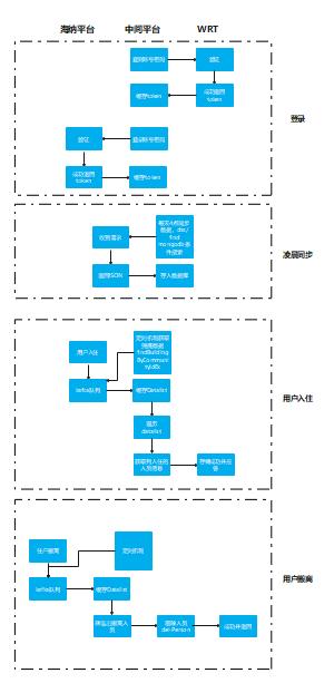 三方平台之间转换流程图