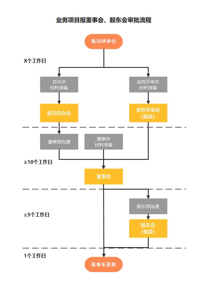 业务项目报董事会、股东会审批流程图