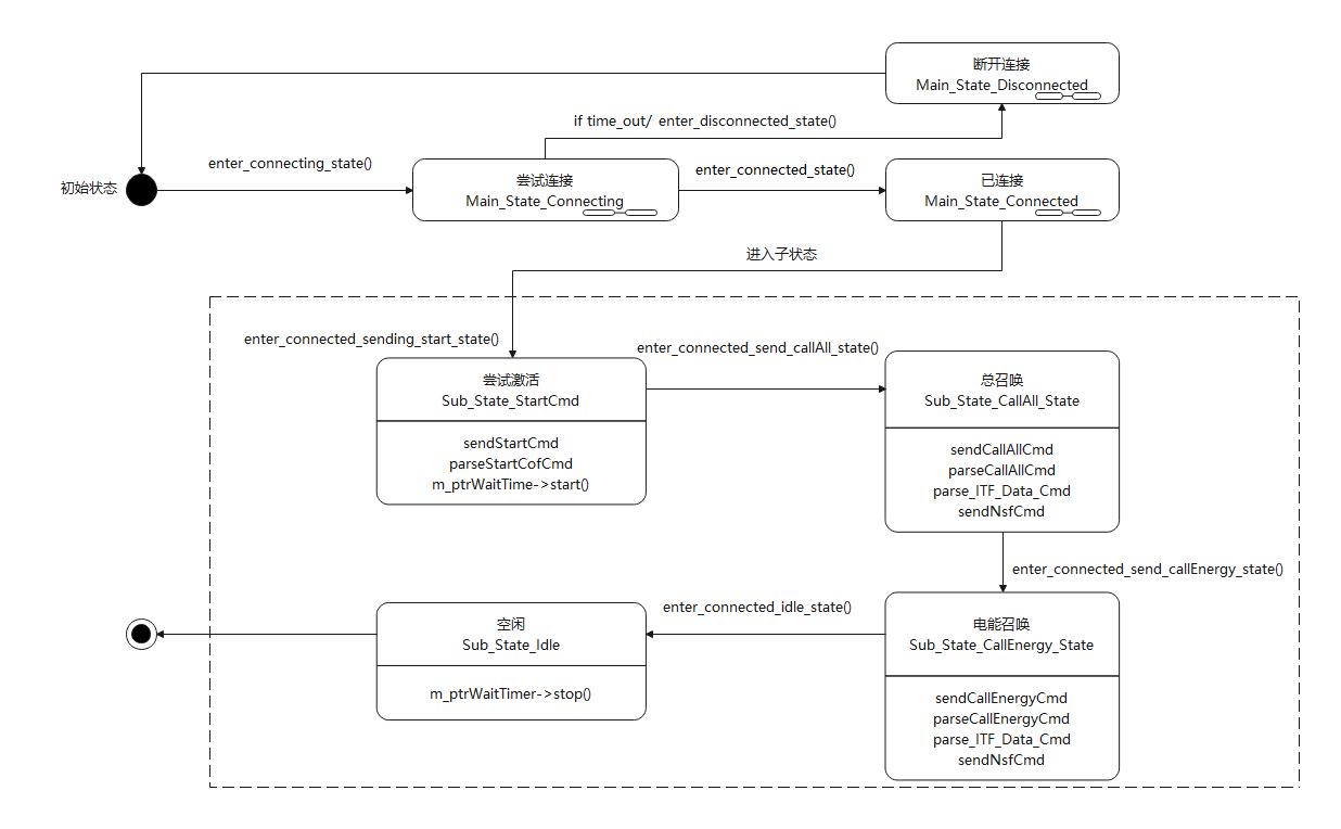 TCP连接状态图