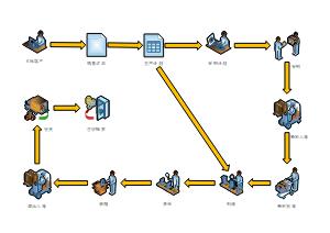 购销存流程图