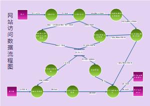 网站访问数据流程图