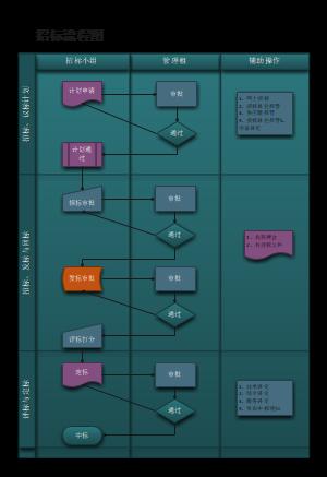 招标流程图