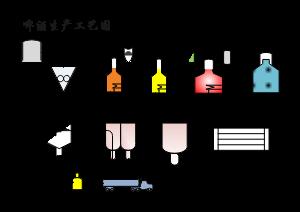 啤酒生产工艺图
