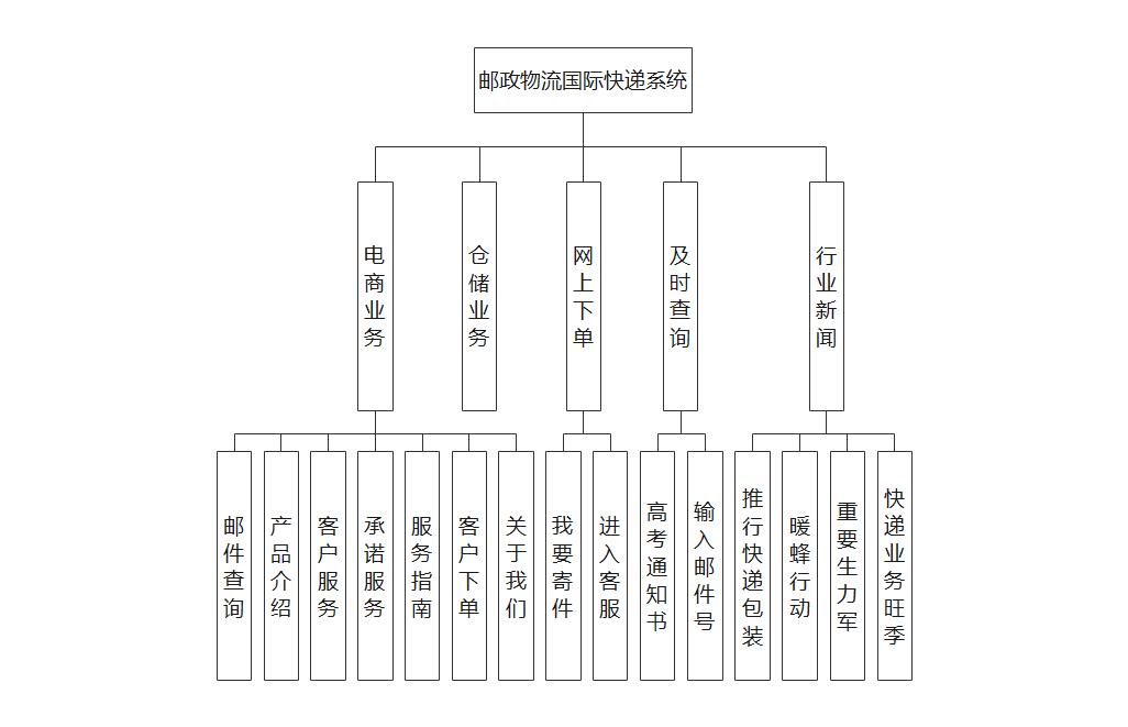 邮政快递的树状结构图