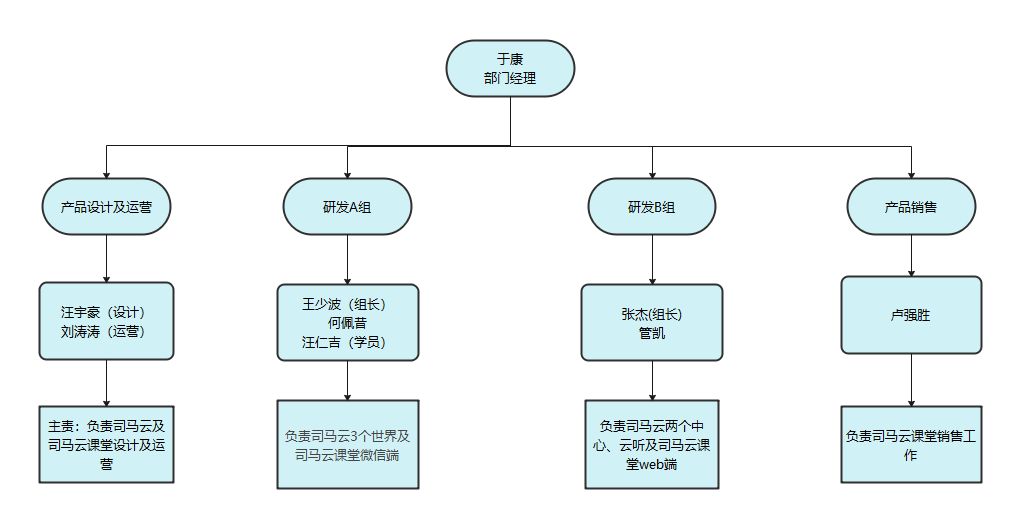 云生态研发中心组织架构图