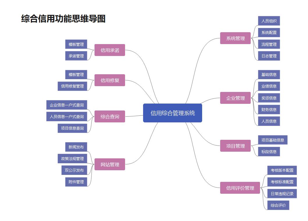 综合信用功能信用导图