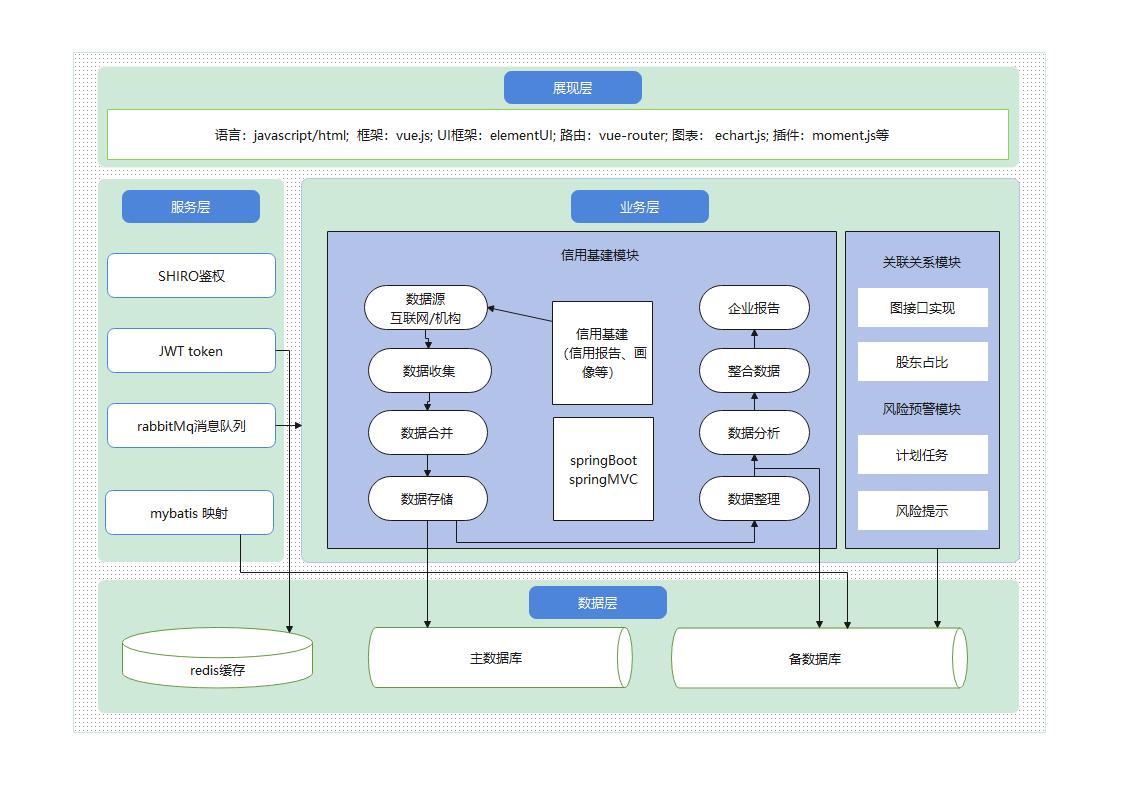 雄安技术架构图