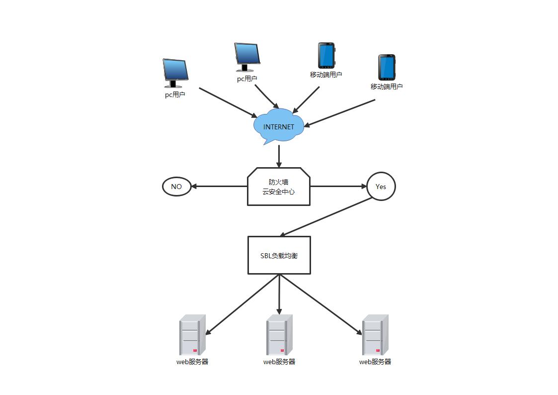 基本网络拓扑模板