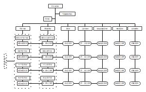 研发部门组织图