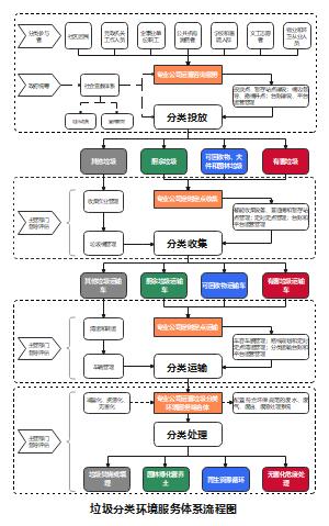垃圾分类环境服务运营流程图