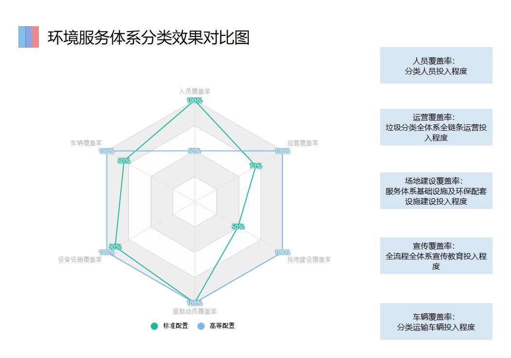 环境服务体系分类效果对比图