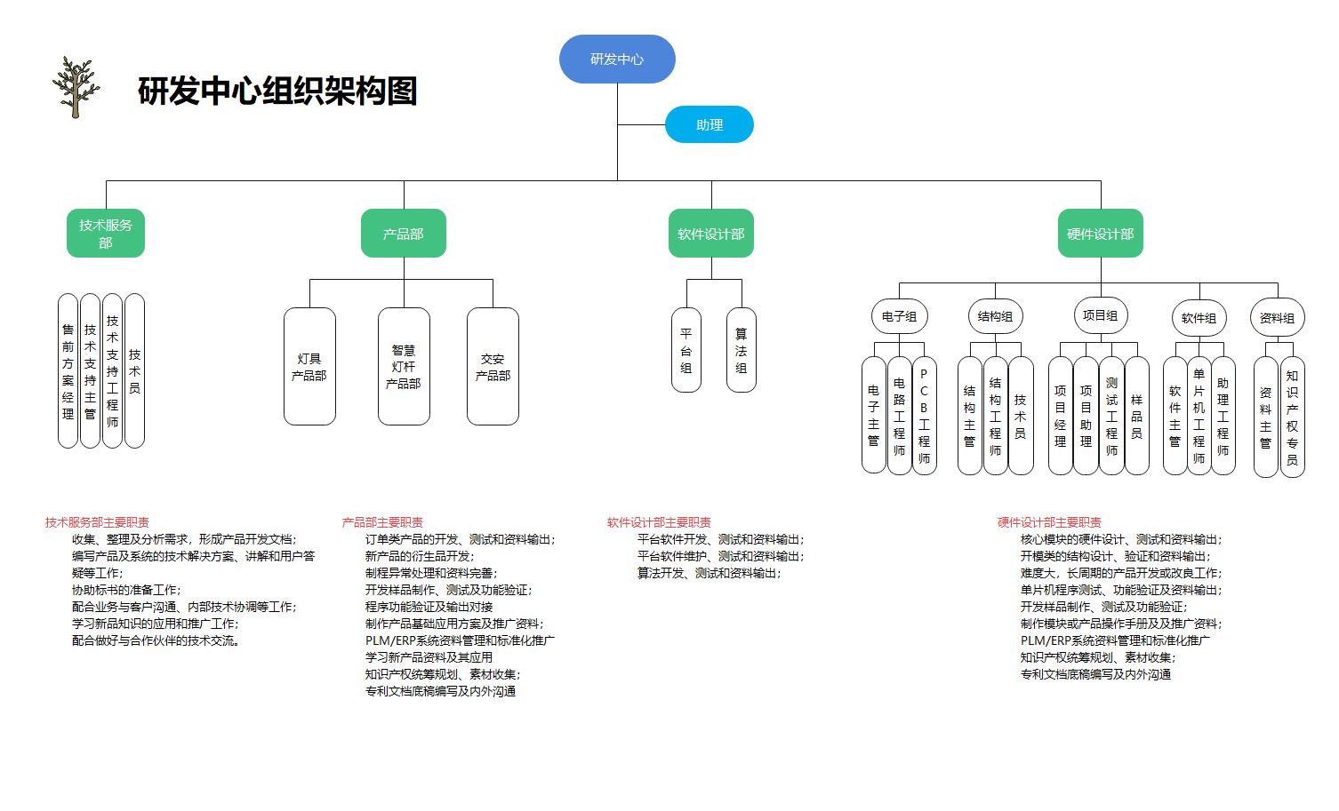 研发中心组织架构图