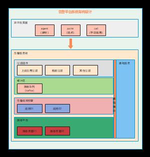 告警平台系统架构设计