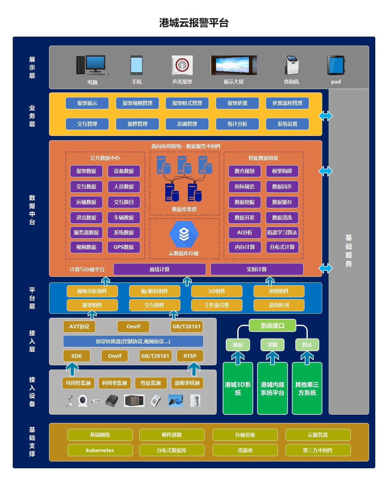 报警平台系统架构图