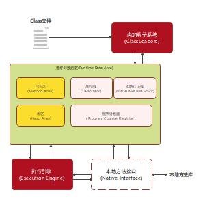 JVM系统总体结构