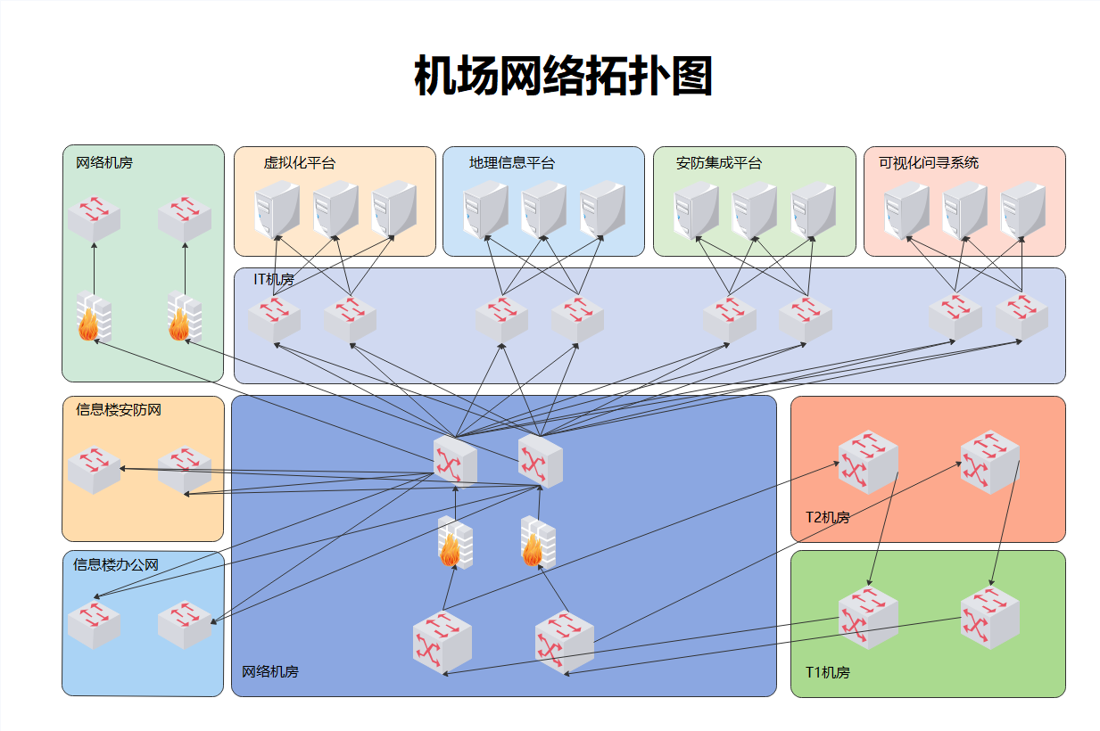 机场网络拓扑图