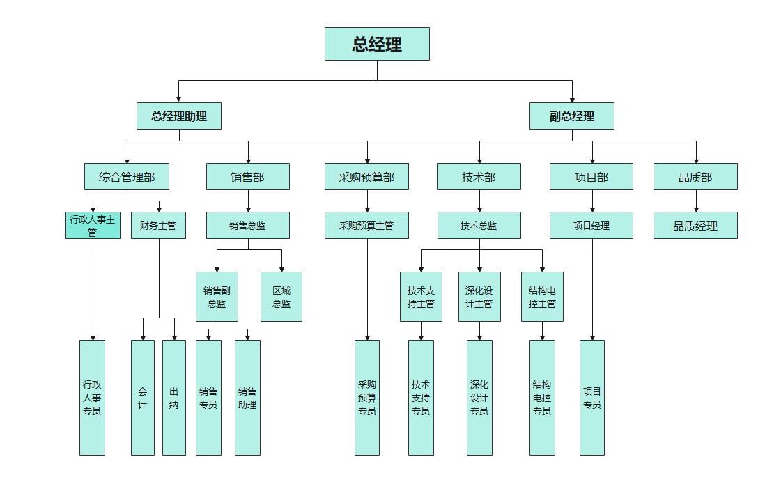 初创公司组织架构图