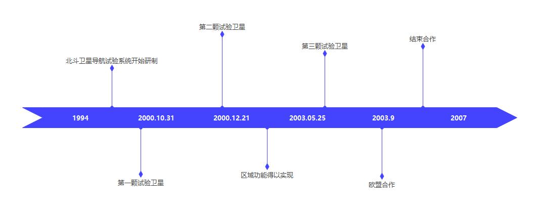 北斗一号系统时间线