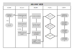 新品推广流程图