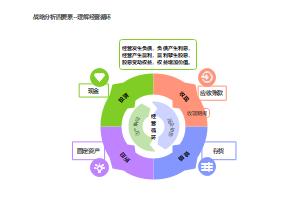 战略分析四要素-理解经营循环