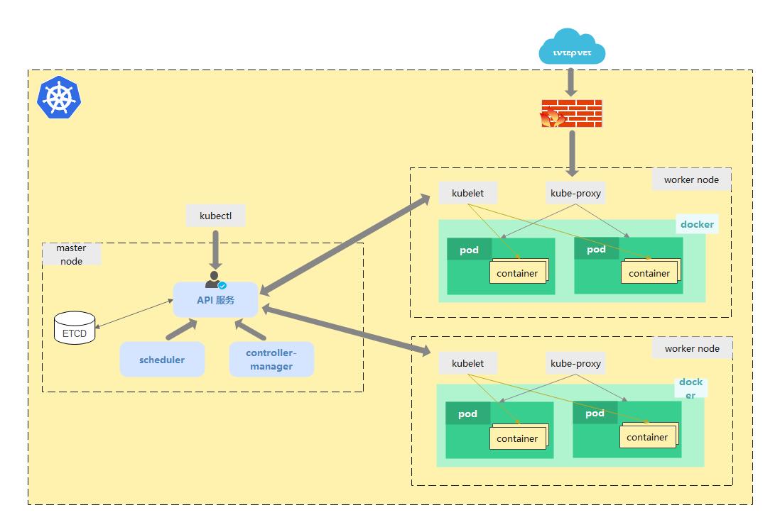 kubernetes集群架构与组件图