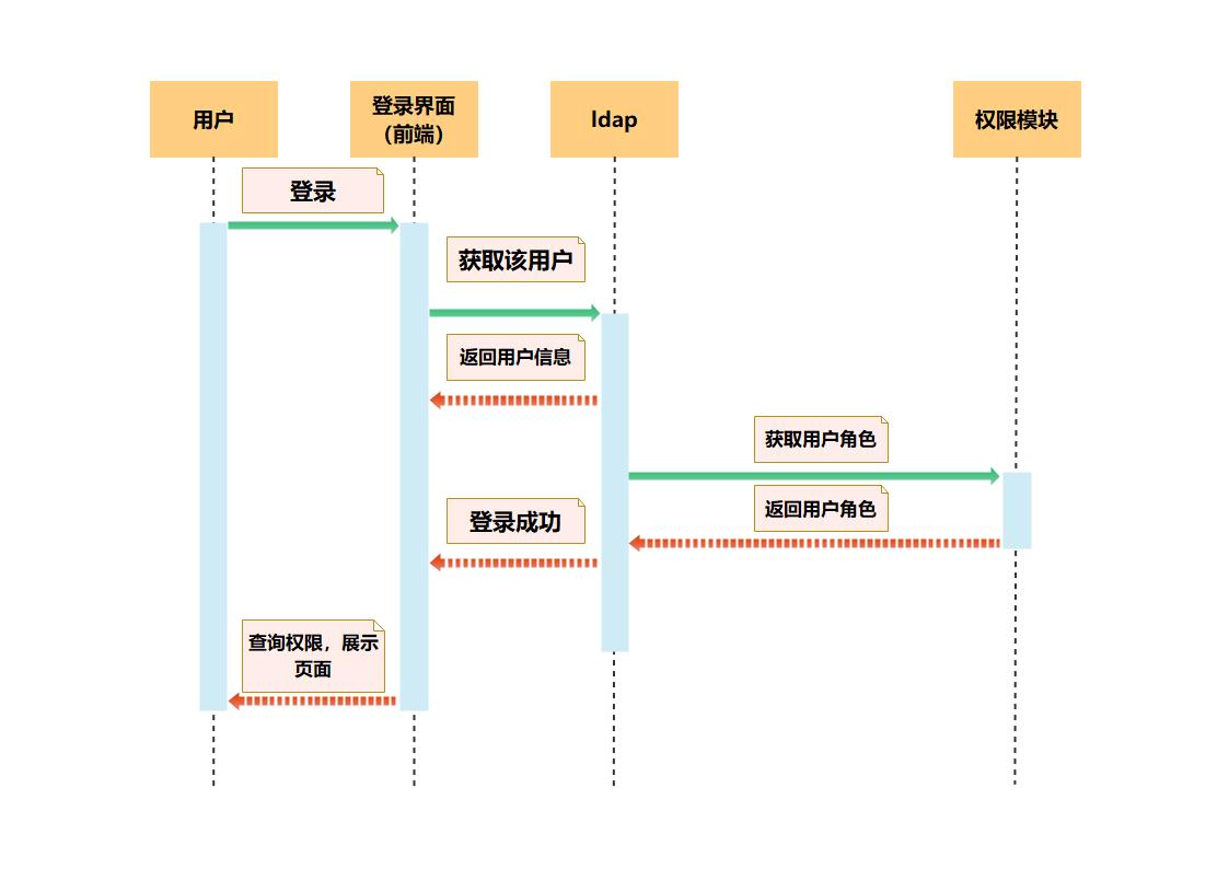 用户登录UML序列图