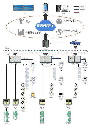 智慧物联网平台