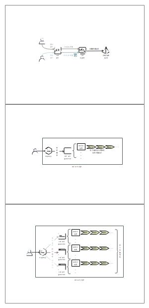 服务介绍架构图