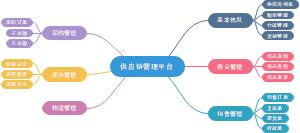 供应链管理平台