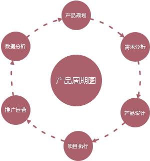 产品周期图