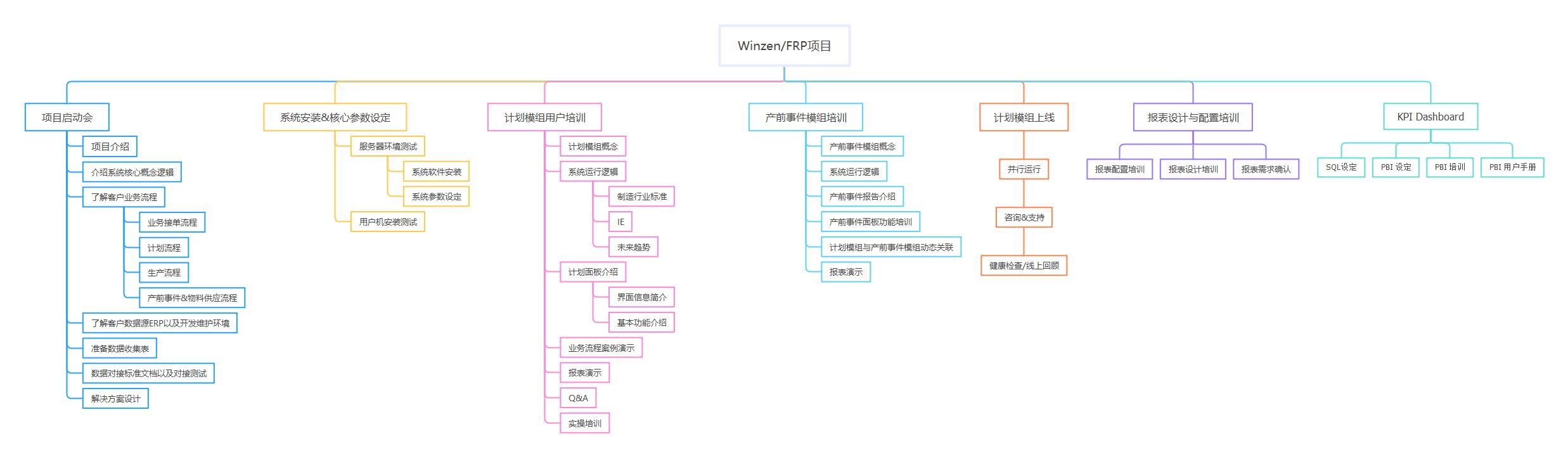 Winzen、FRP项目