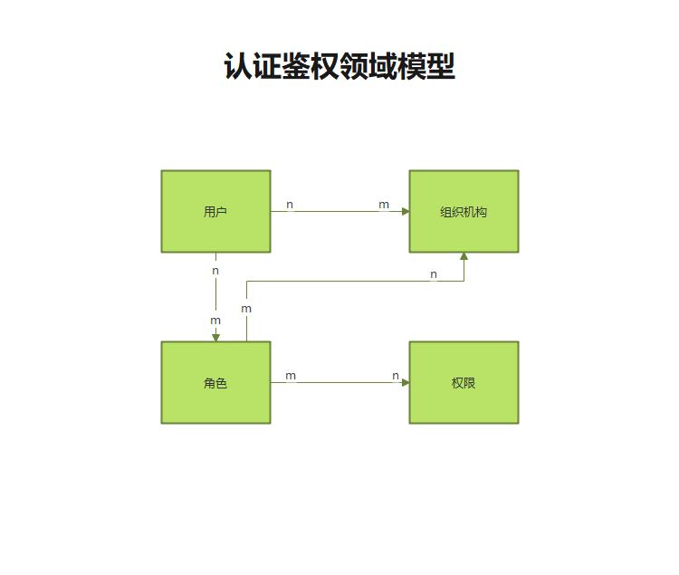 认证鉴权领域模型