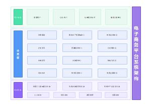 电子商务平台系统架构