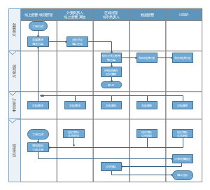考核方案流程图