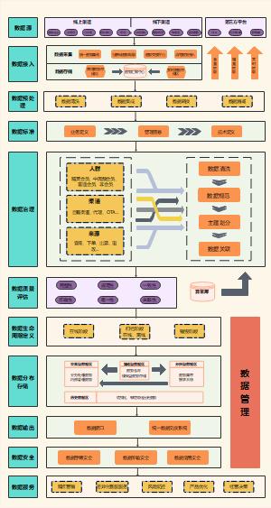 数据治理系统架构流程图(航空业)