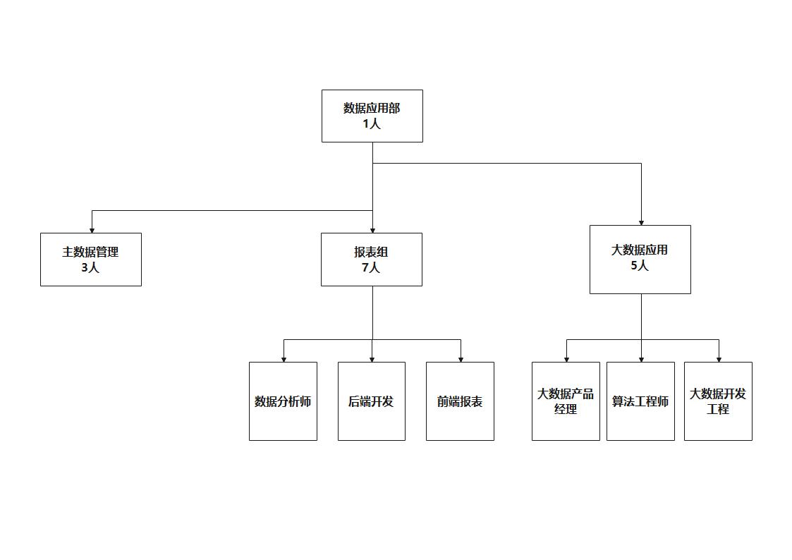 数据管理组织架构图