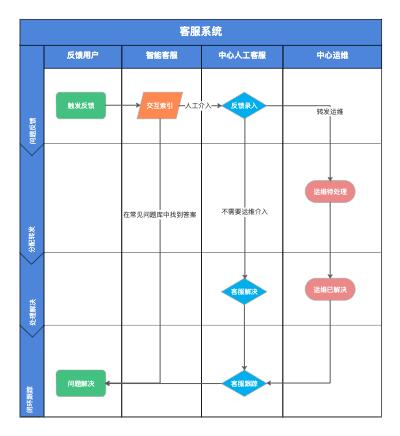 客服系统业务流程图