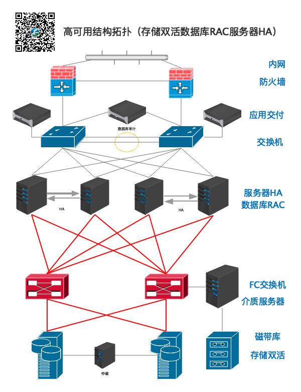 计算存储应用资源高可用结构(双活存储服务器HA数据库RAC)