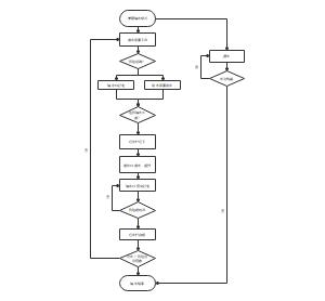 铺布机工作流程图