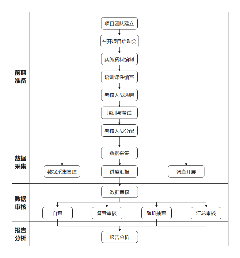 项目流程分析图