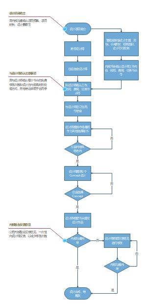 外发设计流程图